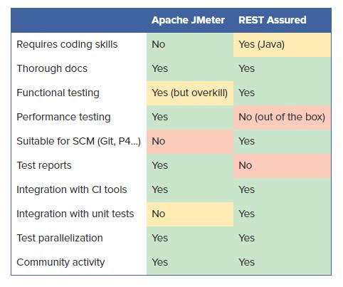 REST test tools comparison overview
