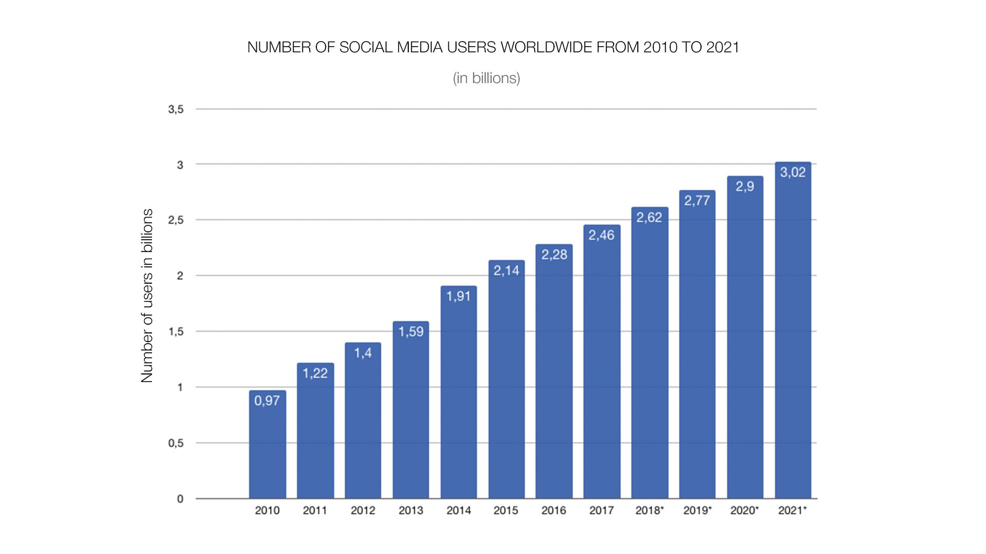 social media marketing tendencies 2019