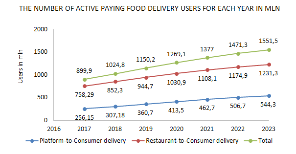 Food and delivery software development statistics