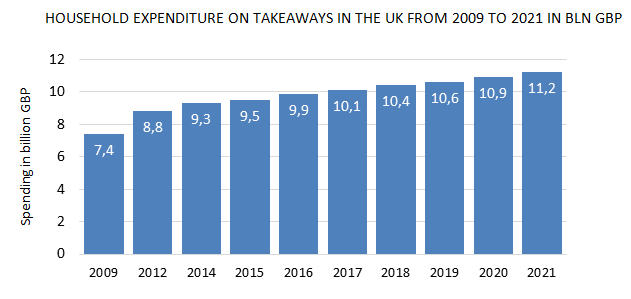 food and delivery statistics in the UK