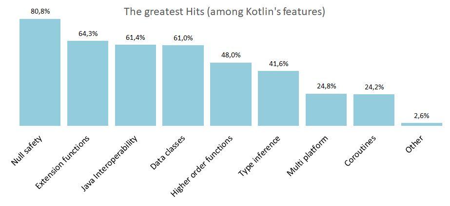 Kotlin features