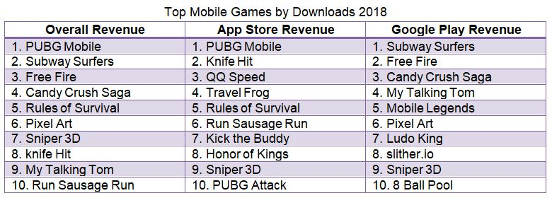 most popular iphone apps