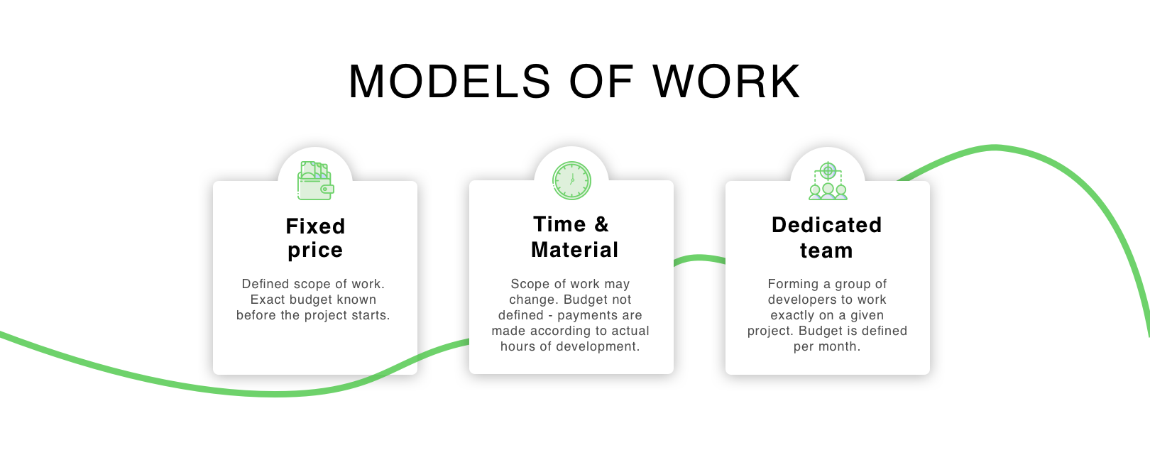 models of work