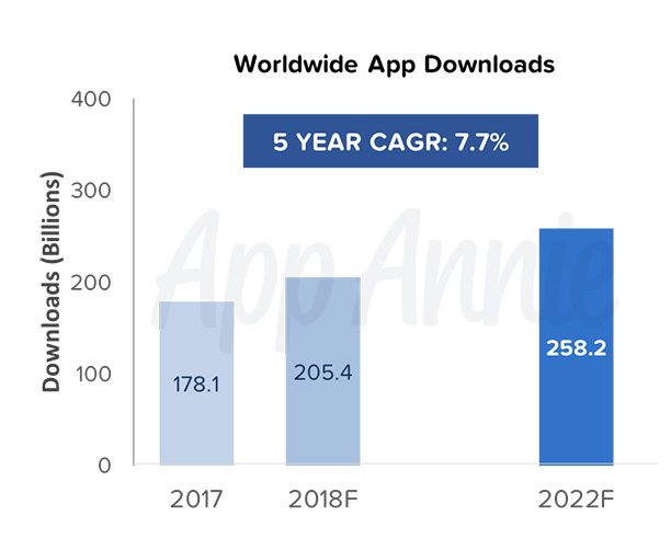 Mobile app development services. An infographic showing mobile apps downloads by years